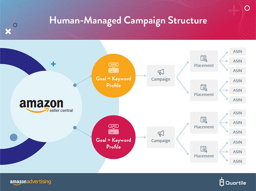 Amazon Ads Campaigns