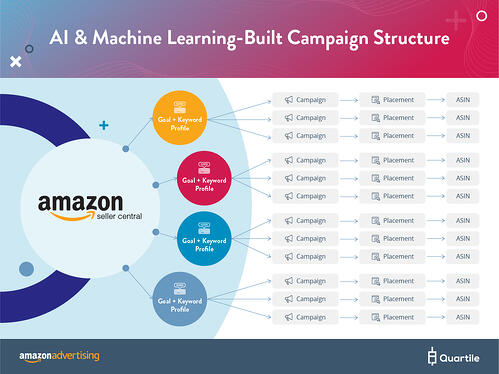 Amazon Ads Automated Campaigns