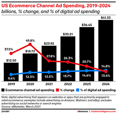 Retail advertising spend