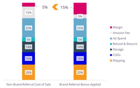 Amazon sales margin example