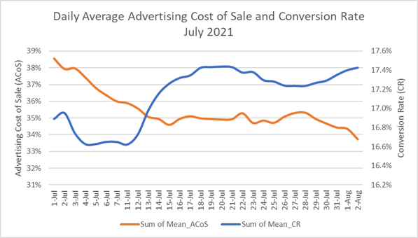 amazon advertising hourly data