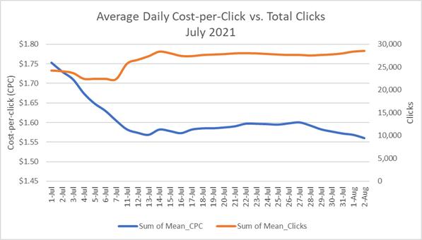 amazon advertising hourly click data
